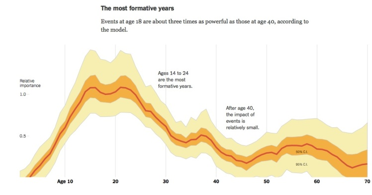 Most formative years